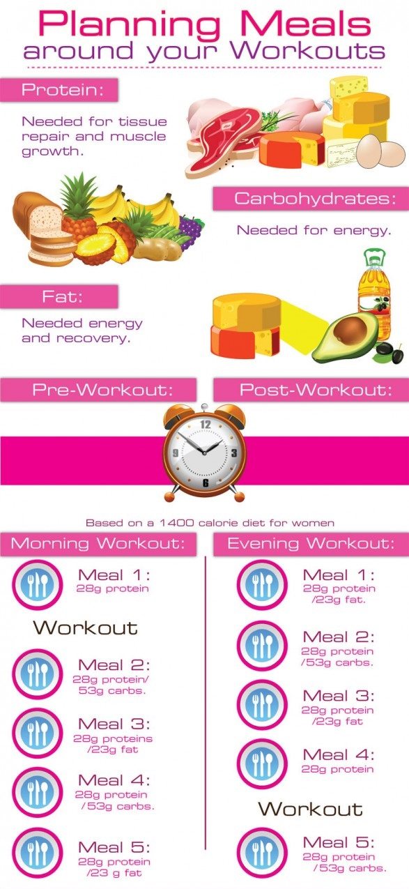 Protein Exercise Connection