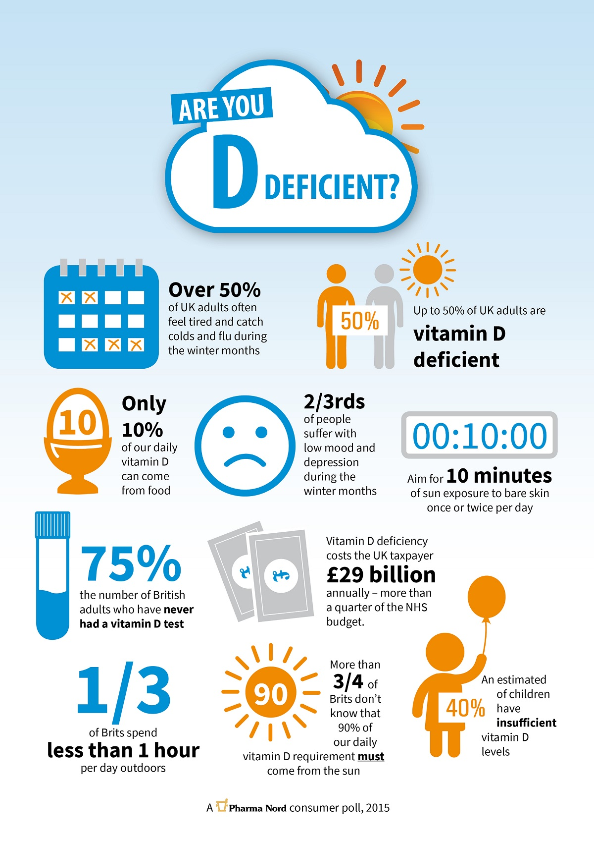 Vitamin D Deficiency Causes Treatment infographic